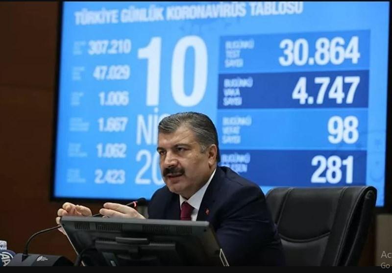 آخرین آمار مبتلایان به کرونا در ترکیه، افزایش تعداد مبتلایان بد حال